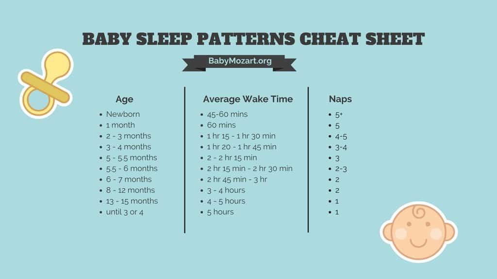 baby sleep patterns cheat sheet